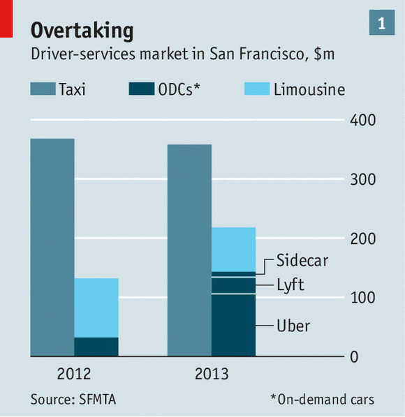 Overtaking: driver-services market in San Francisco