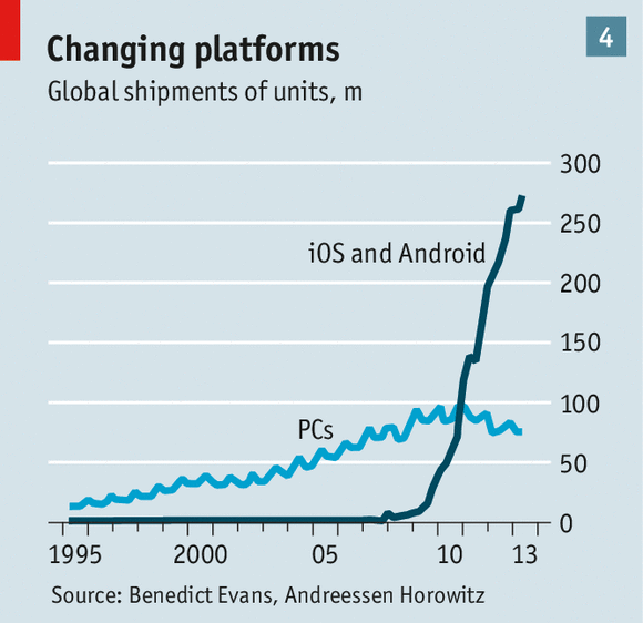 iOS, Android and PCs platform shipments