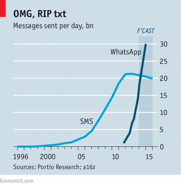 Use of SMS and of WhatsApp