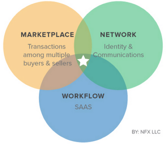 Marketplace + Network + Workflow
