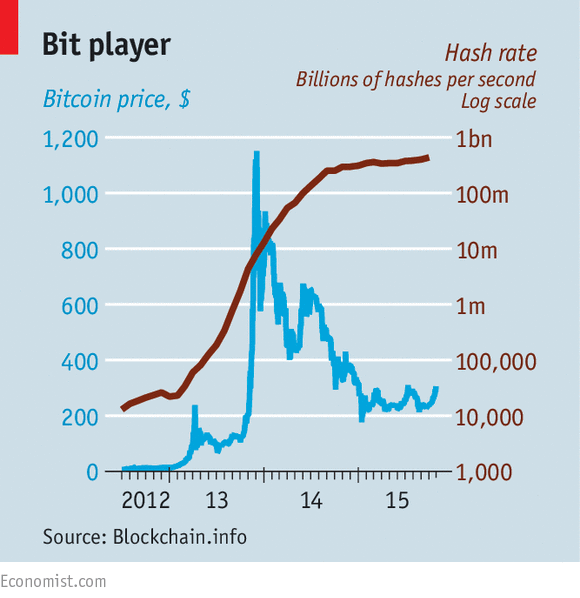 Bitcoin's blockchains, Price and Hash rate