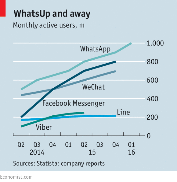 Monthly active users of WhatsApp, WeChat, Facebook Messenger, Line and Viber
