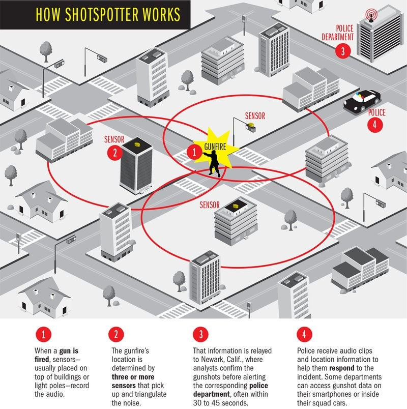 Surveillance network aims to fight crime by tracking gunshot